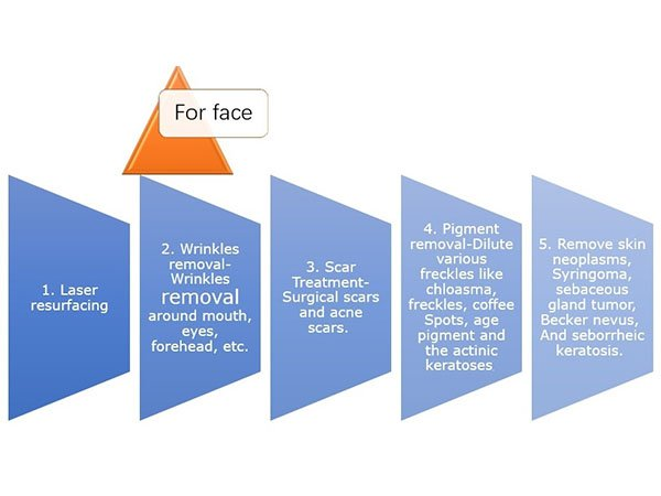 HuafeiMedical-CO2 Fractional aser Treatment for Face