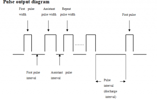 Pulse output Diagram Huafeimedical IPL elight hair removal